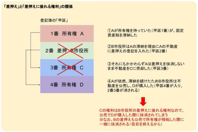 差押えと差押えに後れる権利の関係