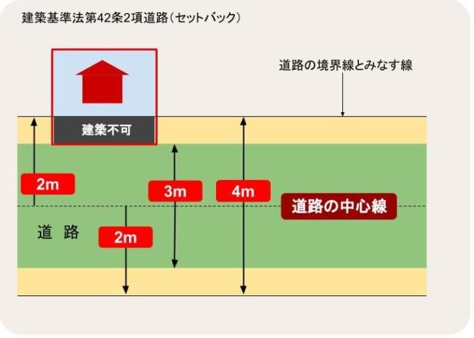 建築基準法42条2項道路(セットバック)