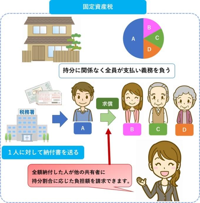 共有不動産の固定資産税