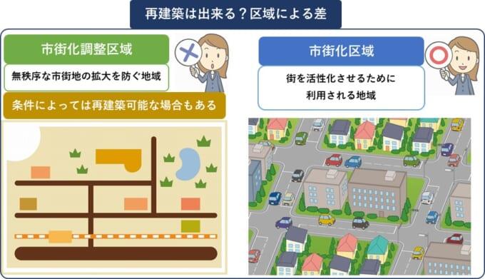 市街化区域と市街化調整区域