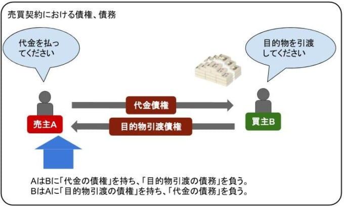 売買契約における債権、債務