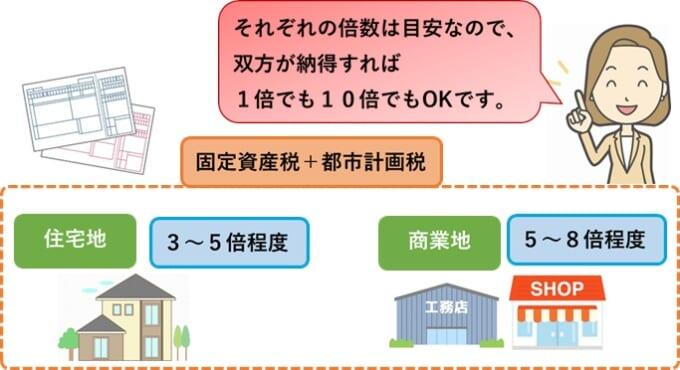 固定資産税・都市計画税から計算