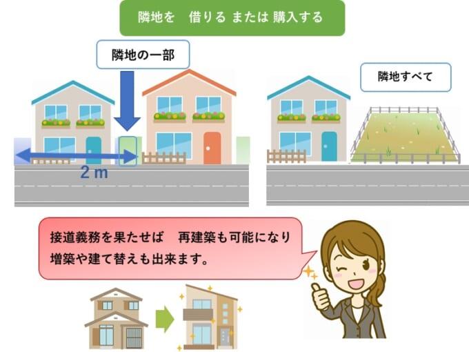 隣接地から借地または土地購入