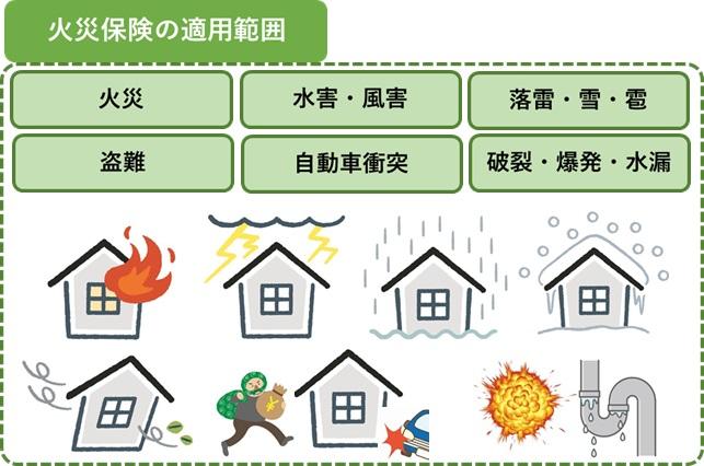 火災保険適用範囲