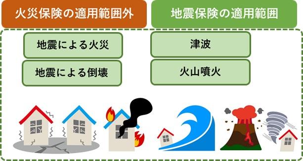 地震保険適用範囲
