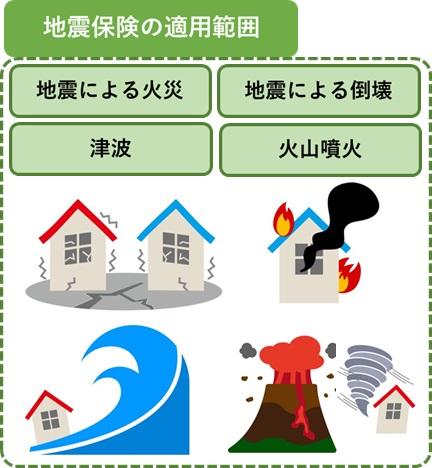 地震保険の適用範囲