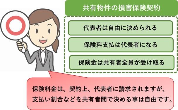 共有物件の損害保険契約