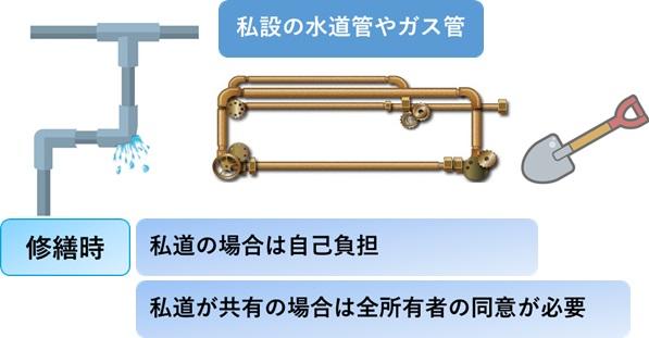 私道の場合、水道管やガス管に注意