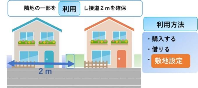 敷地設定とは?他人の土地を利用して建築可能にする | 訳アリ物件買取PRO