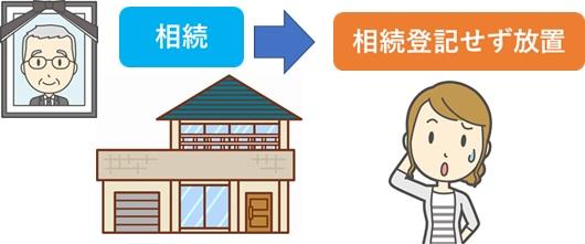 相続→登記変更未完