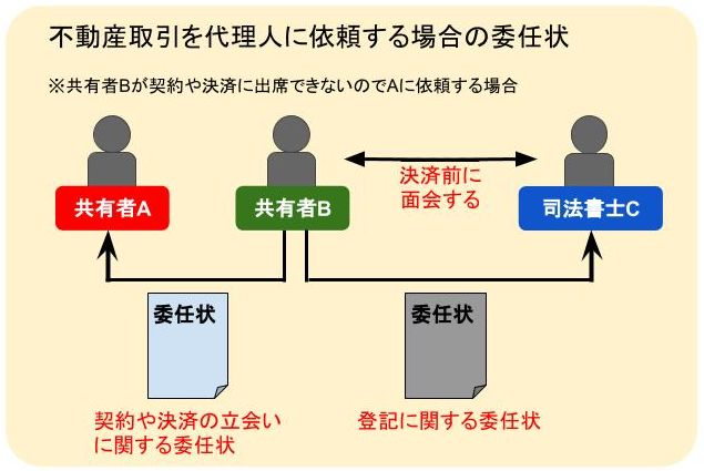 不動産取引を代理人に委任する場合の委任状