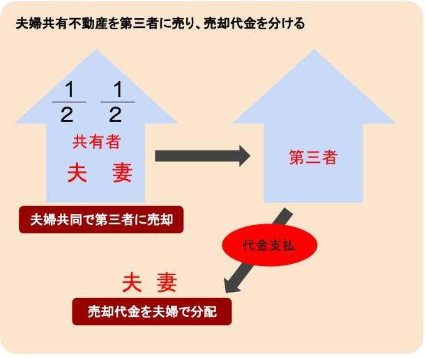 夫婦共有不動産を第三者に売り、売却代金を分ける