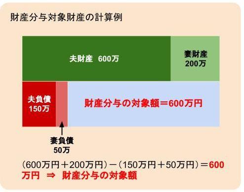 財産分与対象財産の計算例