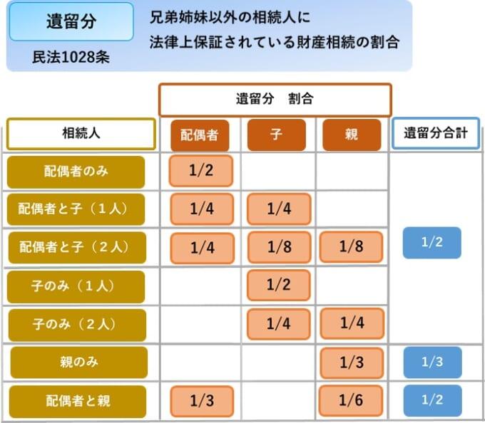 遺留分割合の表