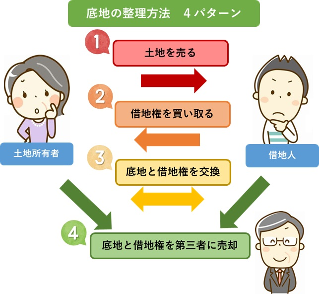 底地の整理方法