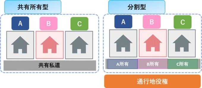 共同所有型と分割型