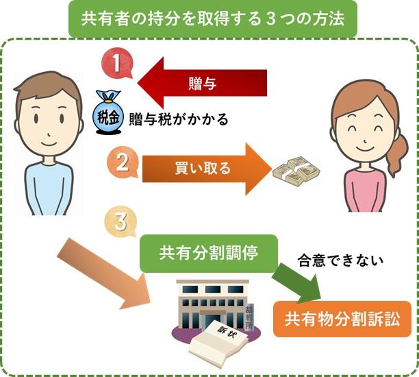 共有者の持分を取得する3つの方法