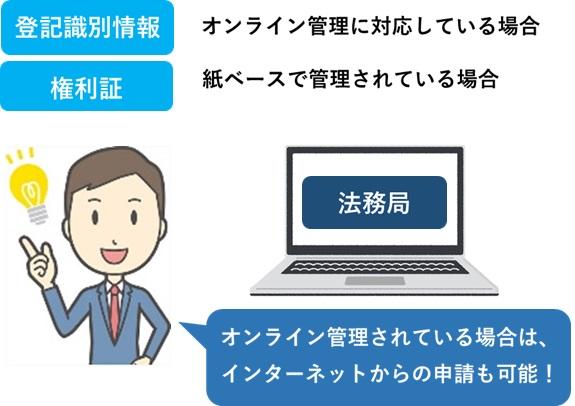 登記識別情報と権利証