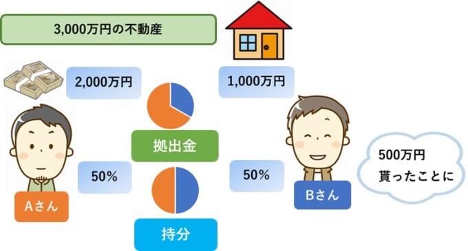 資金の拠出者と名義の割合が異なる例