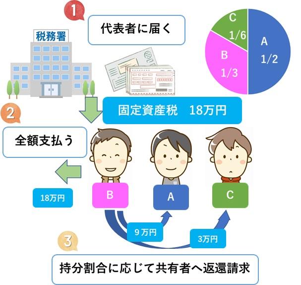 共有の固定資産税:具体例