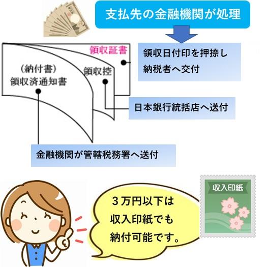 3万円以下は収入印紙納付が可能