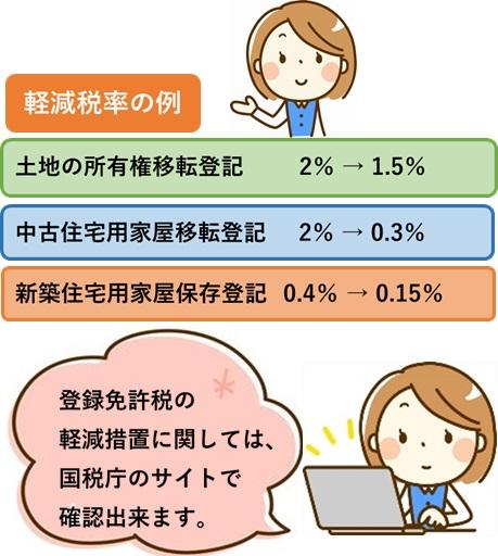登録免許税軽減税率