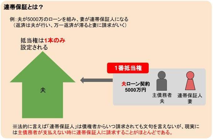 連帯保証型