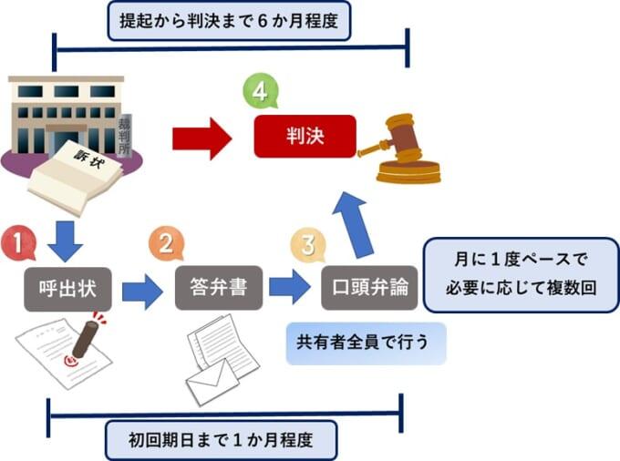 共有物分割請求の訴訟にかかる期間
