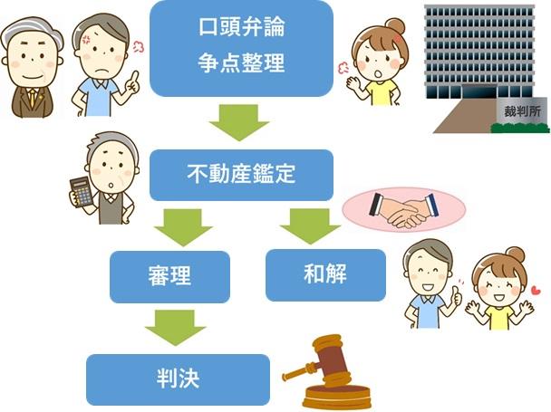 共有物分割請求訴訟の流れ